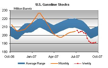 gasoline-stocks-092607.jpg