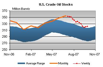 crude-stocks-100308.jpg