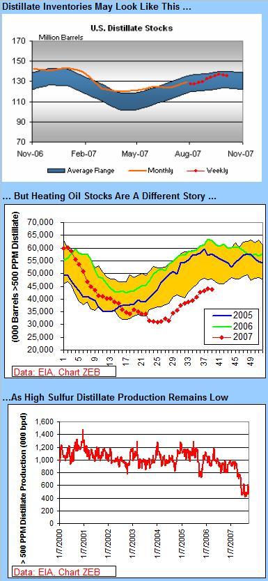 distillate-stocks-and-ho-101207.jpg