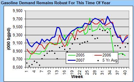 gasoline-demand-101707.jpg