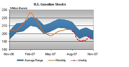 gasoline-stocks-102407.jpg