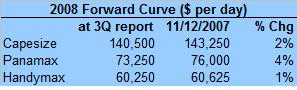 bulk-forward-curve-111307.jpg