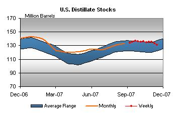 distillate-stocks-112107.jpg