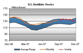 distillate-stocks-112807.jpg