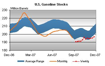 gasoline-inventories-112807.jpg