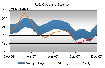 gasoline-stocks-111507.jpg