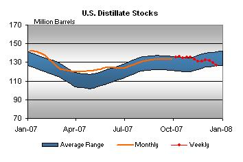 distillate-stocks-122107.jpg