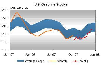 gasoline-stocks-121907.jpg