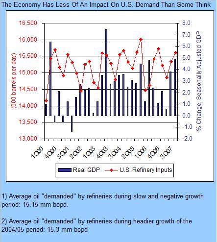 gdp-vs-oil-demand-121807.jpg