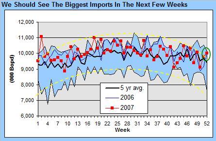 crude-imports-010308.jpg