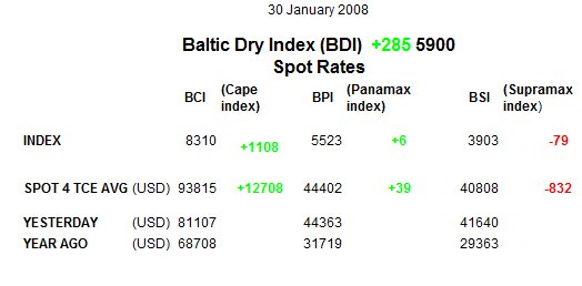 drybulk-rates-013008.jpg