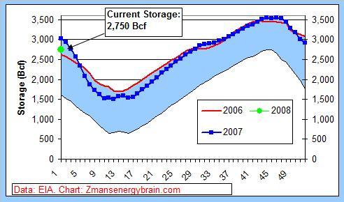 gas-graph-011009a.jpg