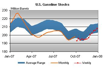 gasoline-stocks-010308.jpg