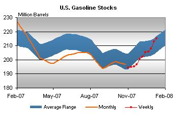 gasoline-stocks-011608.jpg
