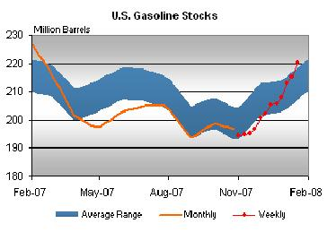 gasoline-stocks-012408.jpg