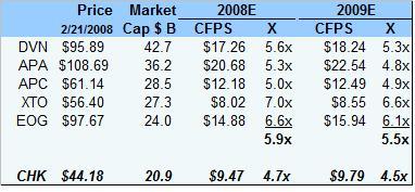 chk-valuation-022108.jpg
