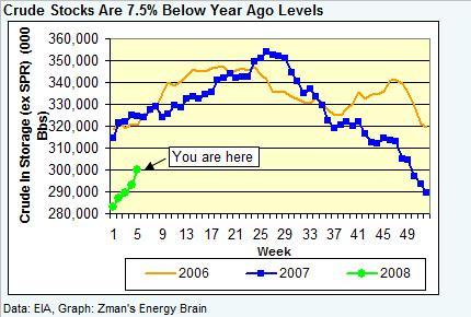 crude-stocks-020108.jpg