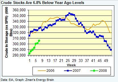 crude-stocks-021508.jpg