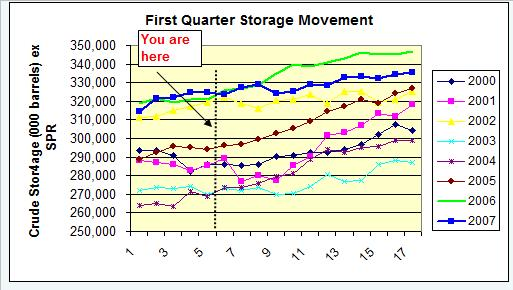 crude-storage-trends-1q-020808.jpg