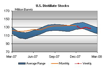 distillate-stocks-020108.jpg