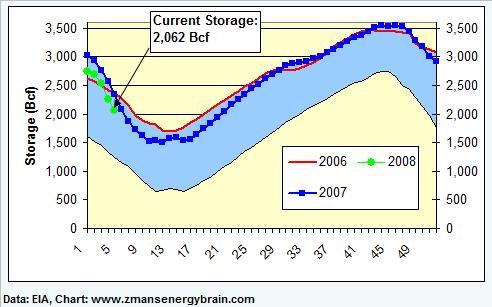 gas-graph-1-020108.jpg