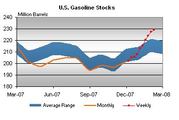 gasoline-stocks-020808.jpg