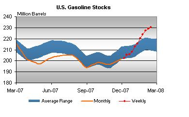 gasoline-stocks-021508.jpg