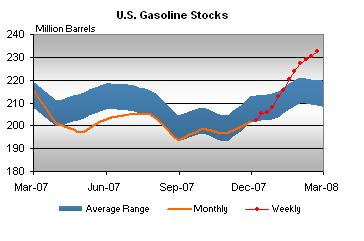 gasoline-stocks-022208.jpg