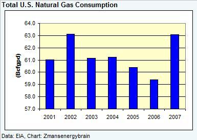 gas-demand-dec-2007-030608.jpg