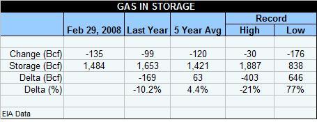 gas-table-022908.jpg