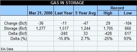 gas-table-032108.jpg