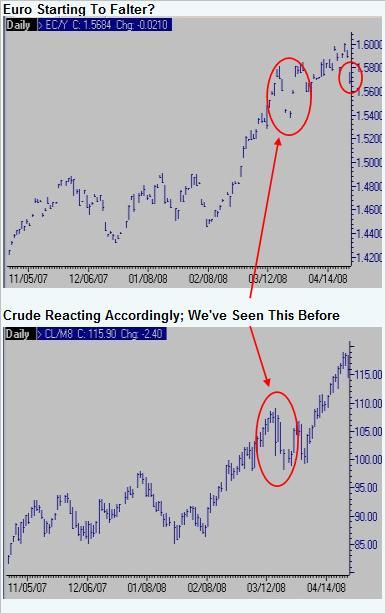 euro-vs-crude-042408.jpg