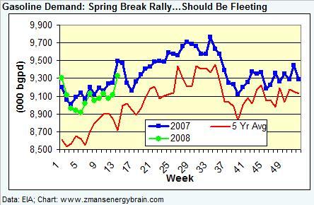gasoline-demand-032808.jpg