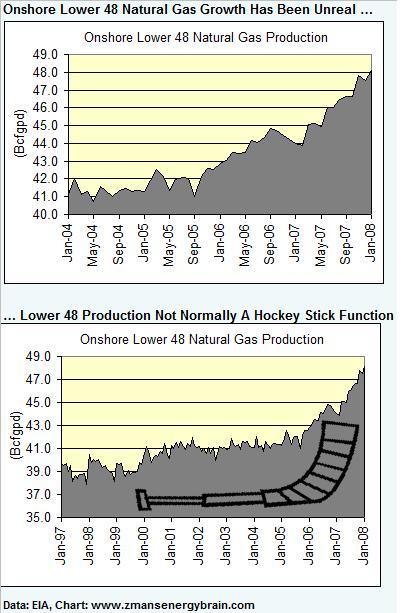 nat-gas-supply-hockey-stick-040108.jpg