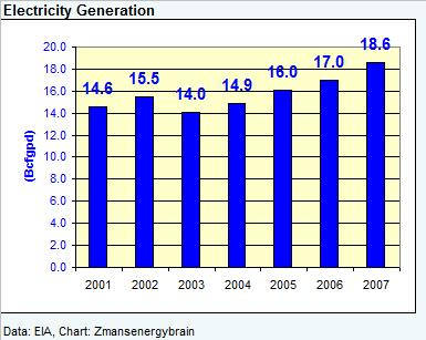 ng-demand-electricity-041008.jpg