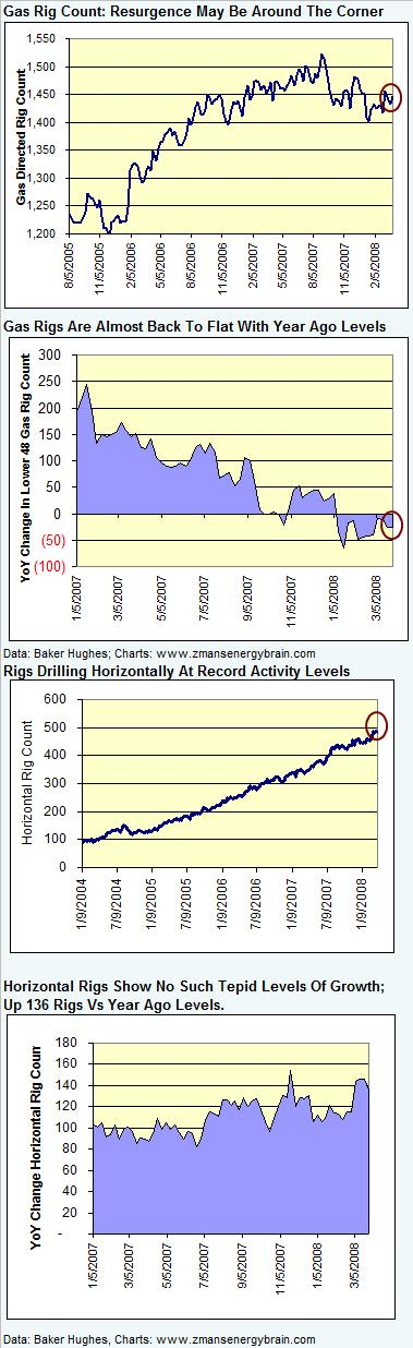 rig-count-gas-032808.jpg