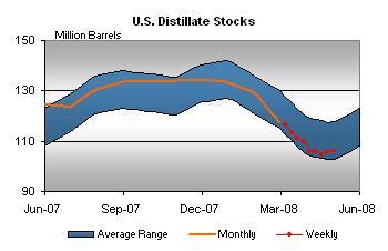 dist-stocks-050208.jpg