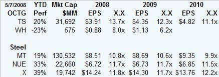 octg-valuation.jpg