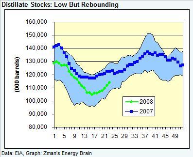 dist-stocks-060608.jpg