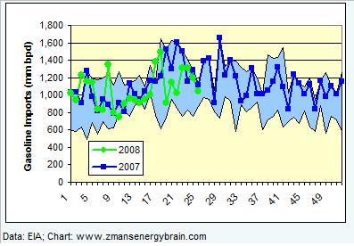 gasoline-imports-061308.jpg