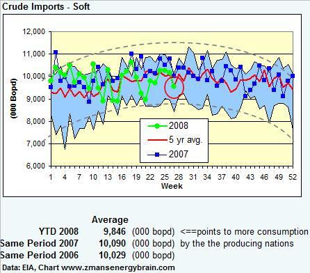 crude-imports-070308.jpg