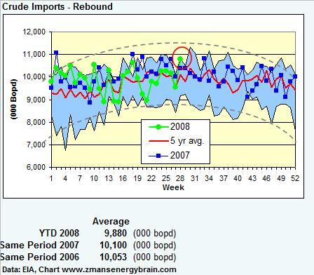 crude-imports-071108.jpg