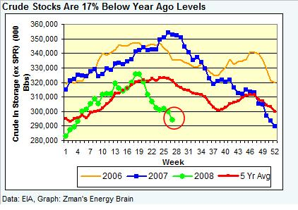 crude-stocks-070408.jpg