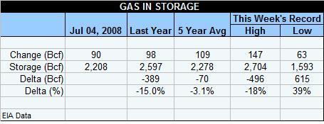 gas-table-070408-a.jpg