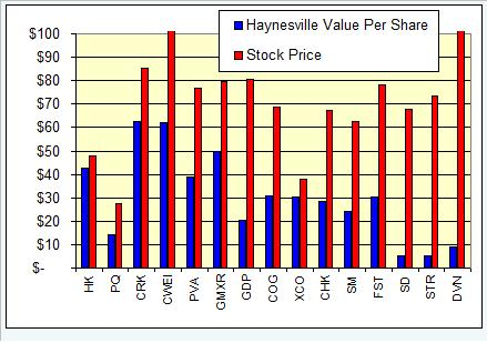 haynesville-play-per-share-value-070108.jpg