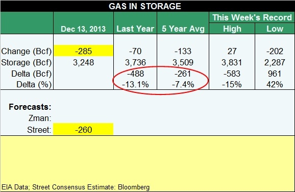 gas table 121313