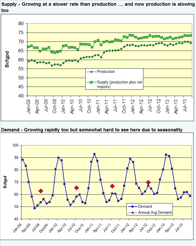 ng supply demand sep 2013