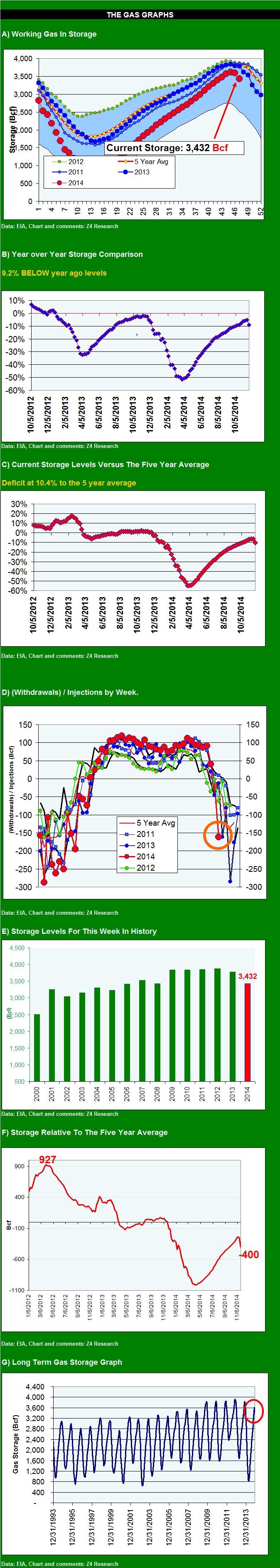 gas graph 112114
