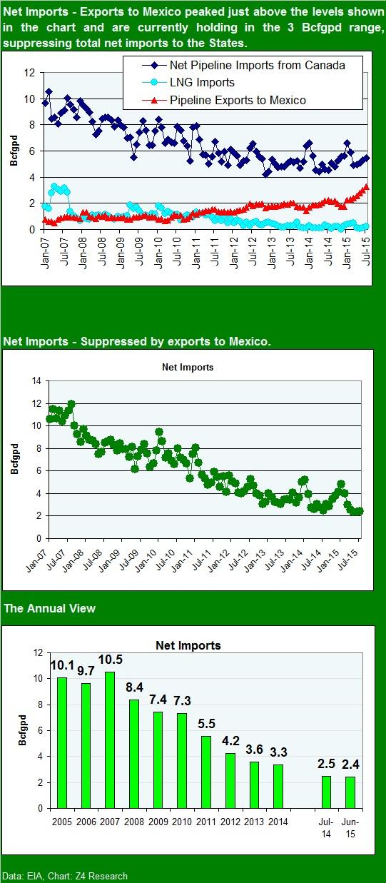 NG imports July 2015