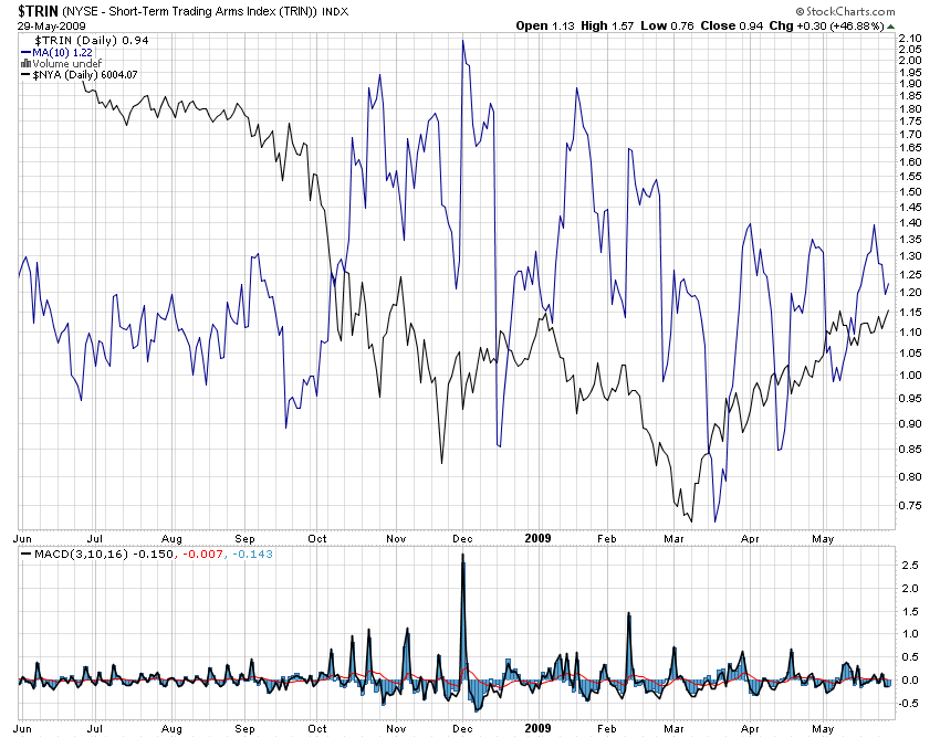 TRIN Update for NYSE Composite Index